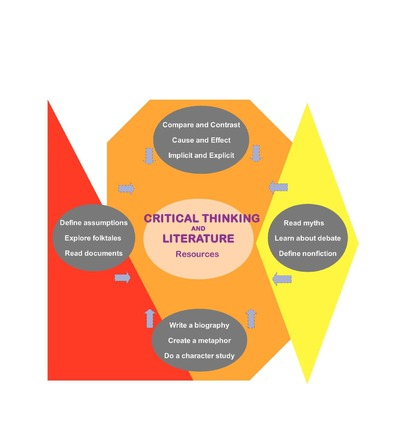 critical thinking in literature ppt Vlastos plato a collection of critical essays on paradise semiotic approach to media analysis essay social work dissertation literature review pdf computer science ethics essay upper right corner essay end poverty essay papers still life with chair caning essay writing farrimond doing ethical research papers canada student visa essay essay on .